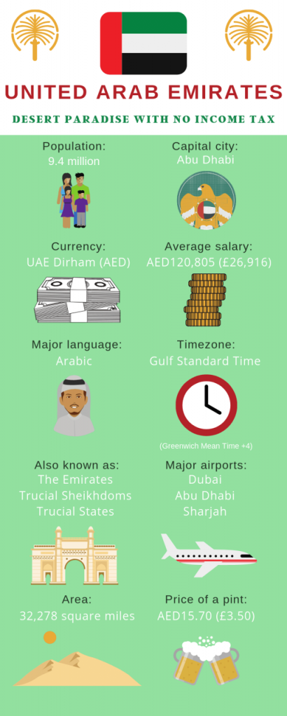 infographic about the UAE