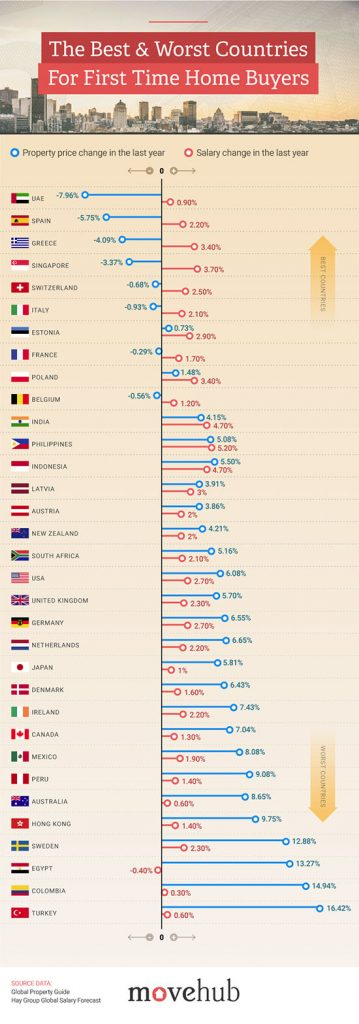The Best Countries for First Time Home Buyers | MoveHub