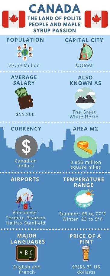 infographic on moving to Canada