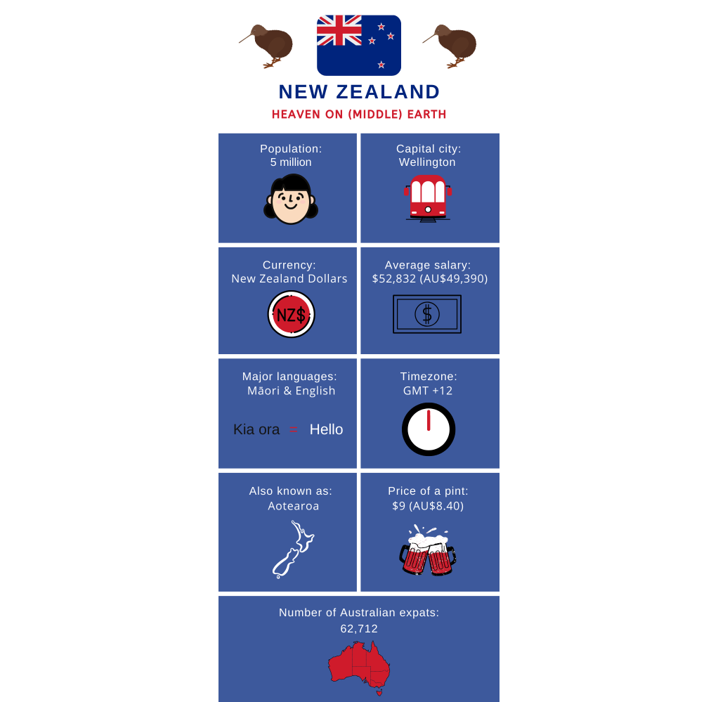 infographic about new zealand