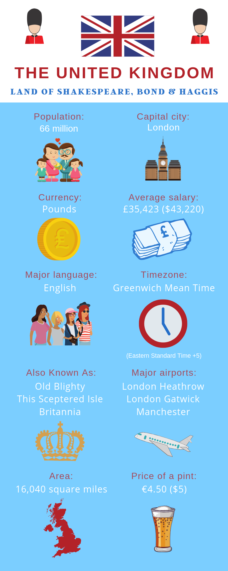 An infographic showing tips for moving to the UK from the US
