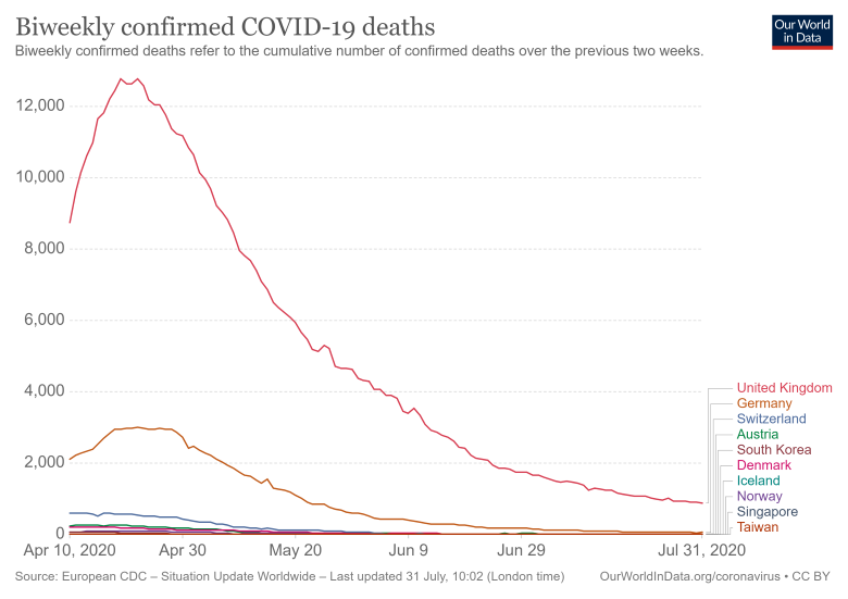 a chart showing COVID-19 deaths in 10 countries