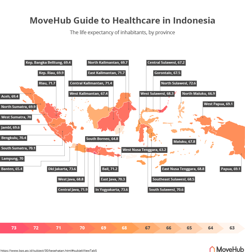 a graphic showing the average life expectancy in the provinces of Indonesia